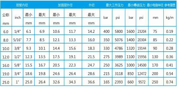 聚氨酯高压胶管型号表