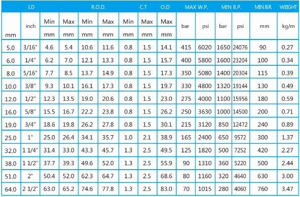 矿用kj10高压胶管型号表