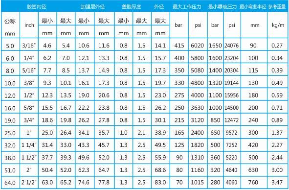 盾构机高压胶管型号表