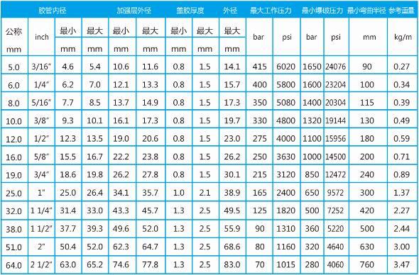 湿喷机高压胶管型号表