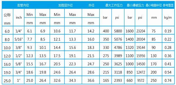 铠装耐高温高压胶管型号表